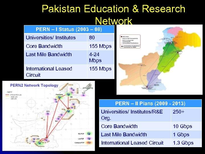 Pakistan Education & Research Network PERN – I Status (2003 – 08) Universities/ Institutes