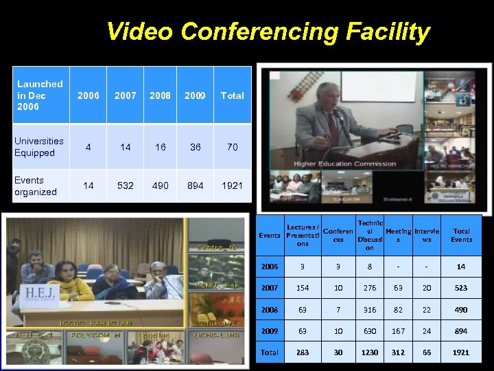 Video Conferencing Facility Launched in Dec 2006 2007 2008 2009 Total Universities Equipped 4