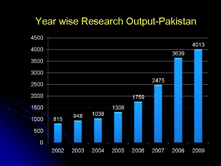 Year wise Research Output-Pakistan
