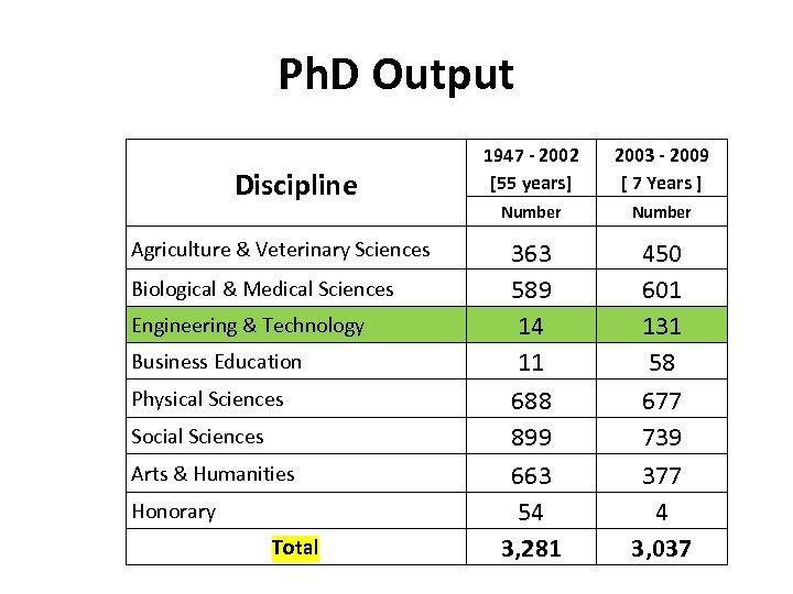 Ph. D Output Discipline Agriculture & Veterinary Sciences Biological & Medical Sciences Engineering &