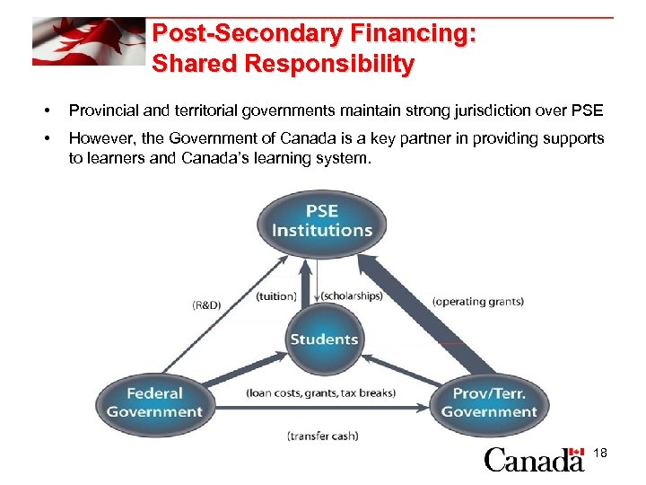 Post-Secondary Financing: Shared Responsibility • Provincial and territorial governments maintain strong jurisdiction over PSE