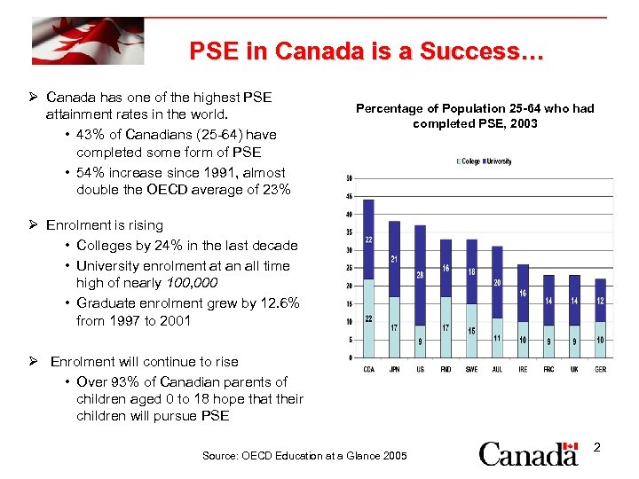 PSE in Canada is a Success… Ø Canada has one of the highest PSE