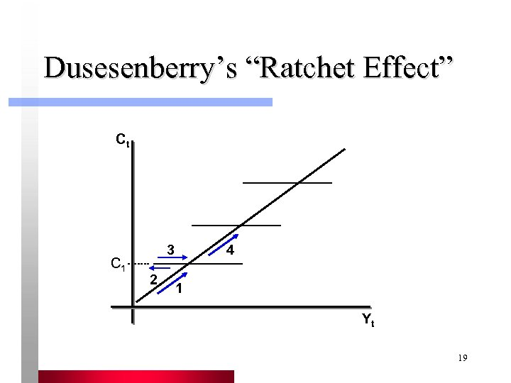 "Dusesenberry's ""Ratchet Effect"" Ct C 1 3 2 4 1 Yt 19"