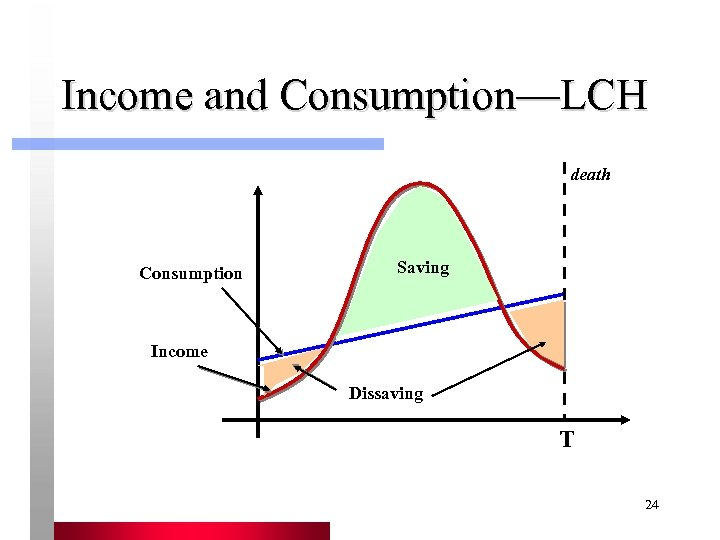 Income and Consumption—LCH death Consumption Saving Income Dissaving T 24