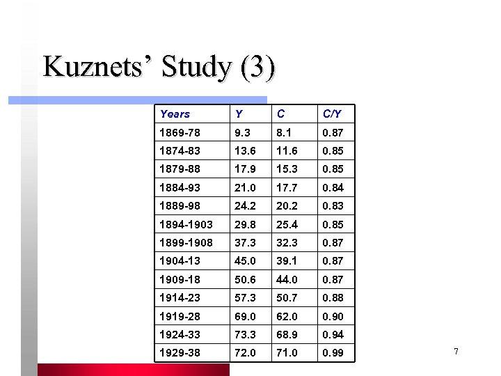 Kuznets' Study (3) Years Y C C/Y 1869 -78 9. 3 8. 1 0.