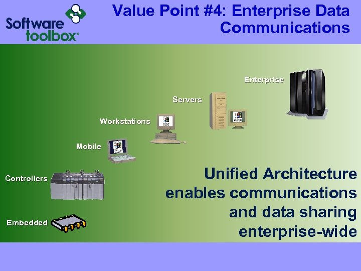 Value Point #4: Enterprise Data Communications Enterprise Servers Workstations Mobile Controllers Embedded Unified Architecture