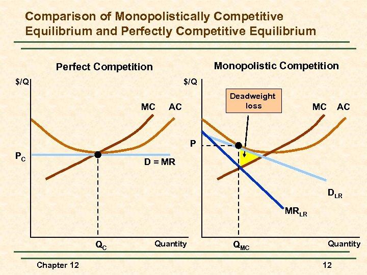 Comparison of Monopolistically Competitive Equilibrium and Perfectly Competitive Equilibrium Monopolistic Competition Perfect Competition $/Q