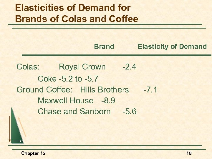 Elasticities of Demand for Brands of Colas and Coffee Brand Elasticity of Demand Colas: