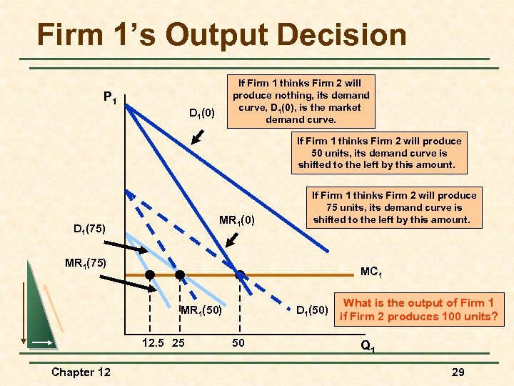 Firm 1's Output Decision If Firm 1 thinks Firm 2 will produce nothing, its