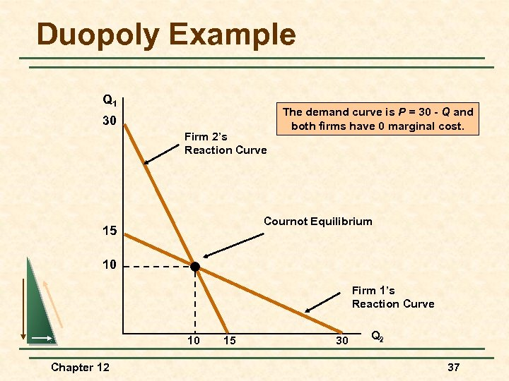 Duopoly Example Q 1 30 Firm 2's Reaction Curve The demand curve is P