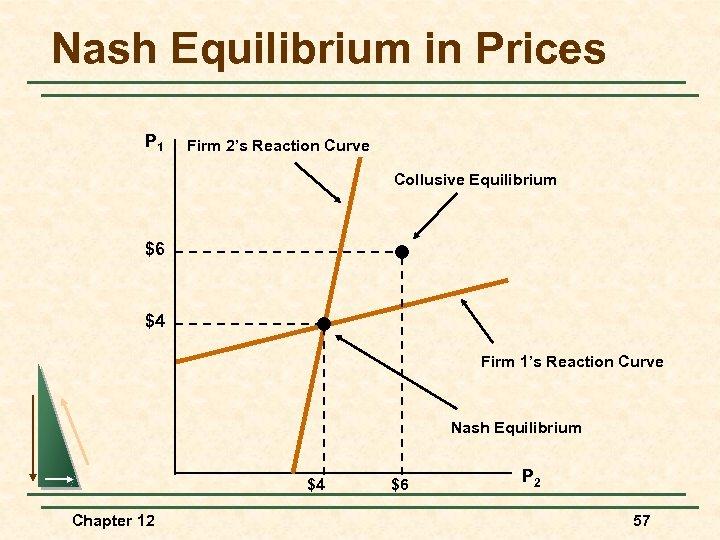 Nash Equilibrium in Prices P 1 Firm 2's Reaction Curve Collusive Equilibrium $6 $4