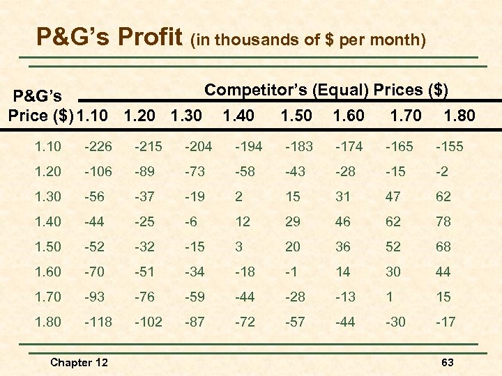 P&G's Profit (in thousands of $ per month) Competitor's (Equal) Prices ($) P&G's Price