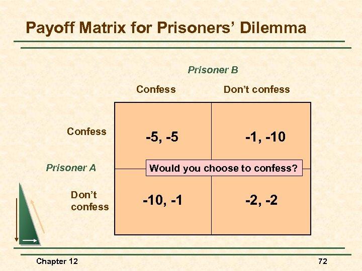 Payoff Matrix for Prisoners' Dilemma Prisoner B Confess Prisoner A Don't confess Chapter 12