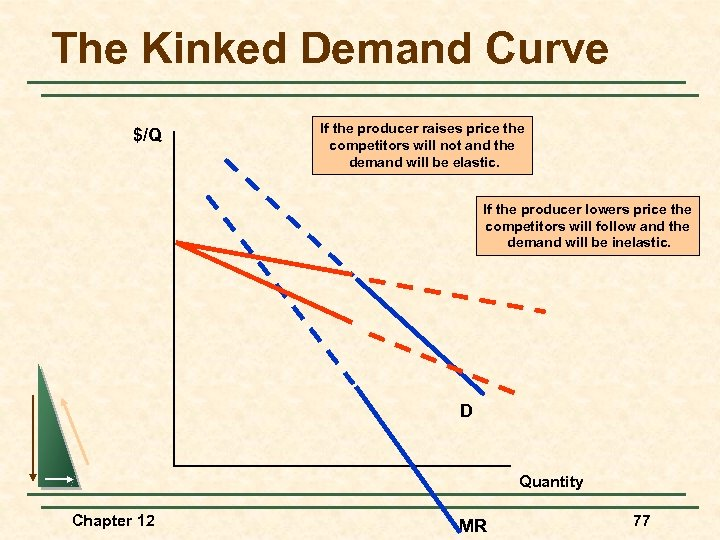 The Kinked Demand Curve $/Q If the producer raises price the competitors will not