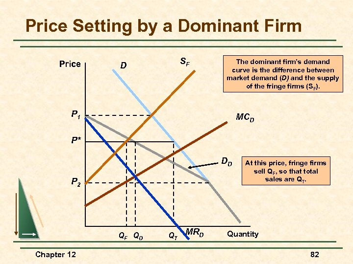 Price Setting by a Dominant Firm Price SF D The dominant firm's demand curve