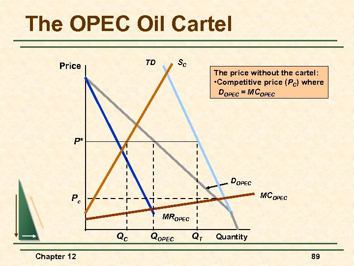 The OPEC Oil Cartel TD Price SC The price without the cartel: • Competitive