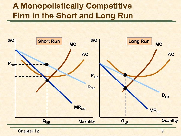 A Monopolistically Competitive Firm in the Short and Long Run $/Q Short Run $/Q