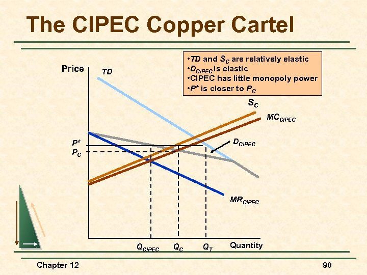 The CIPEC Copper Cartel Price • TD and SC are relatively elastic • DCIPEC