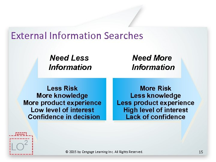 External Information Searches Need Less Information Less Risk More knowledge More product experience Low