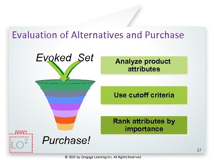 Evaluation of Alternatives and Purchase Evoked Set Analyze product attributes Use cutoff criteria Rank