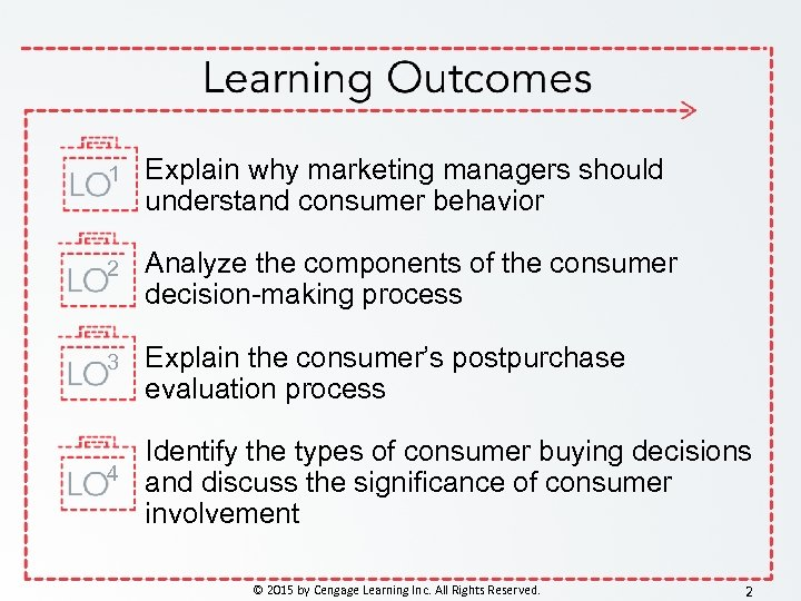 1 Explain why marketing managers should understand consumer behavior 2 Analyze the components of