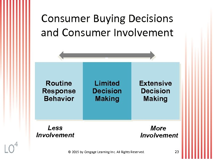 Consumer Buying Decisions and Consumer Involvement Routine Response Behavior Less Involvement Limited Decision Making