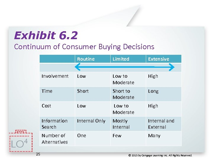 Exhibit 6. 2 Continuum of Consumer Buying Decisions Routine Low to Moderate High Time