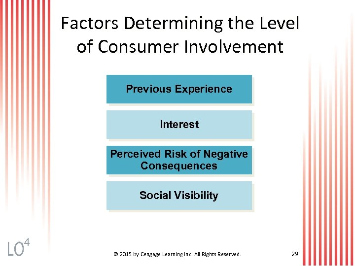 Factors Determining the Level of Consumer Involvement Previous Experience Interest Perceived Risk of Negative