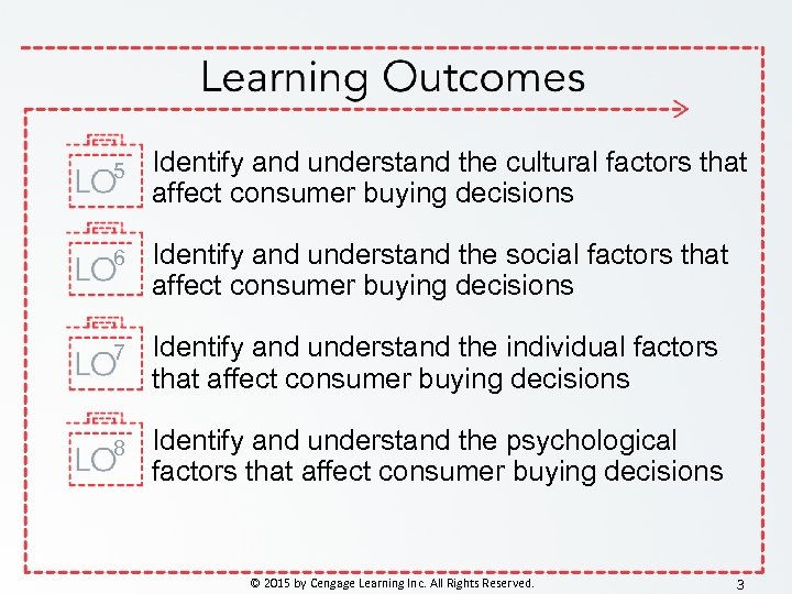 5 Identify and understand the cultural factors that affect consumer buying decisions 6 Identify