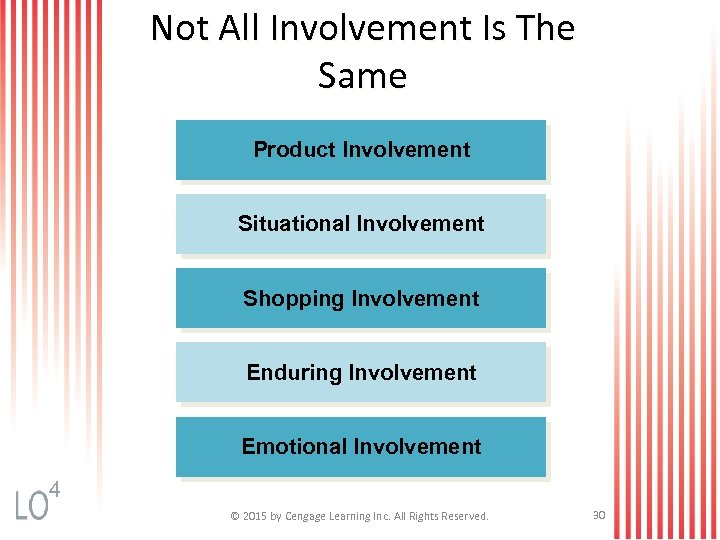 Not All Involvement Is The Same Product Involvement Situational Involvement Shopping Involvement Enduring Involvement