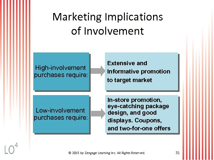 Marketing Implications of Involvement High-involvement purchases require: Extensive and Informative promotion to target market