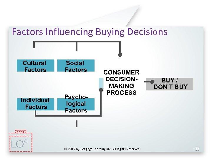 Factors Influencing Buying Decisions Cultural Factors Individual Factors Social Factors Psychological Factors CONSUMER DECISIONMAKING