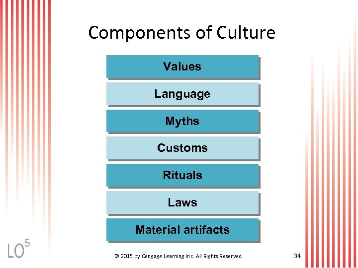 Components of Culture Values Language Myths Customs Rituals Laws Material artifacts 5 © 2015