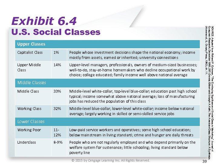 U. S. Social Classes Upper Classes Capitalist Class 1% People whose investment decisions shape