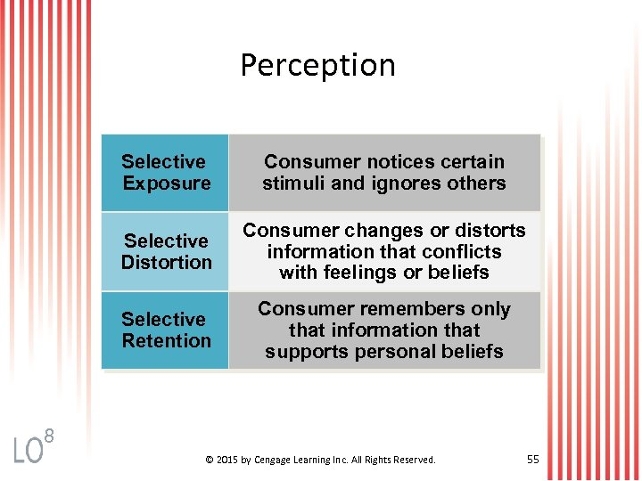 Perception Selective Exposure Consumer notices certain stimuli and ignores others Selective Distortion Consumer changes