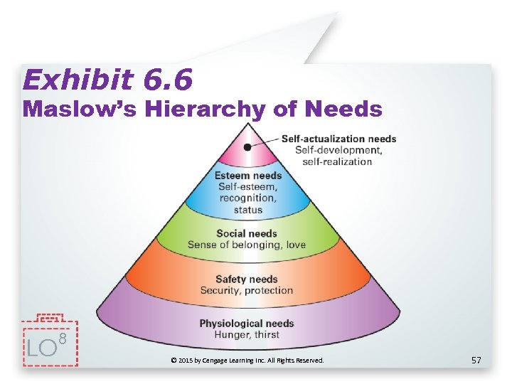 Exhibit 6. 6 Maslow's Hierarchy of Needs 8 © 2015 by Cengage Learning Inc.