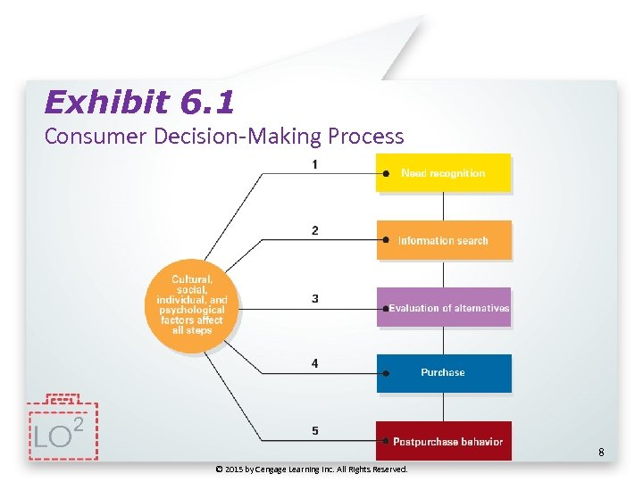 Exhibit 6. 1 Consumer Decision-Making Process 2 8 © 2015 by Cengage Learning Inc.