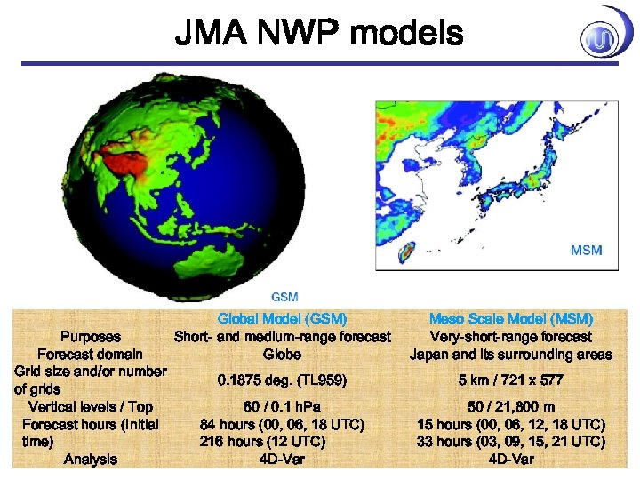 JMA NWP models Purposes Forecast domain Grid size and/or number of grids Vertical levels
