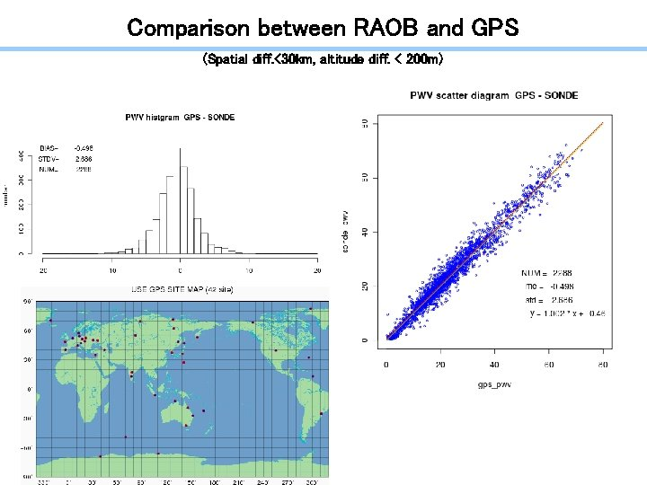 Comparison between RAOB and GPS (Spatial diff. <30 km, altitude diff. < 200 m)