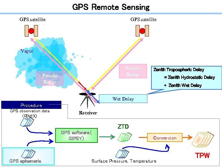 GPS Remote Sensing GPS satellite Vapor Pseudo Range Zenith Tropospheric Delay = Zenith Hydrostatic