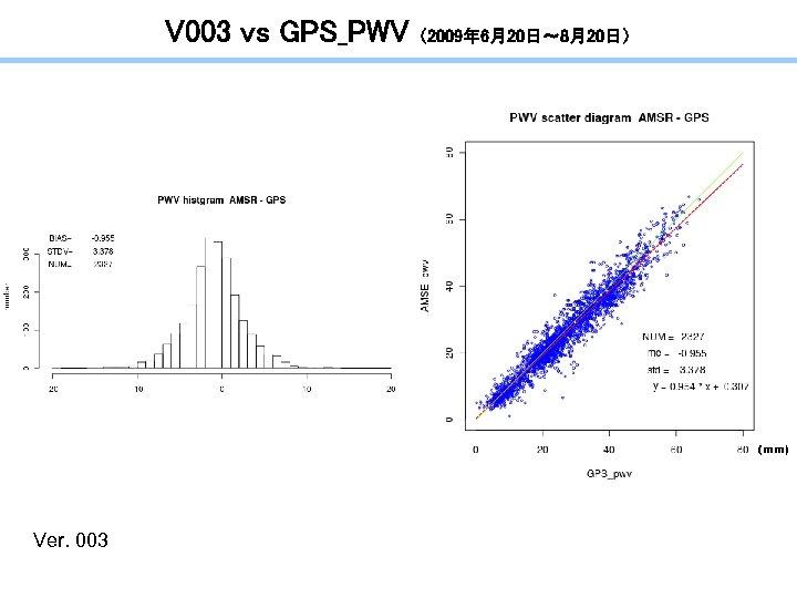 V 003 vs GPS_PWV (2009年 6月20日~ 8月20日) (mm) Ver. 003