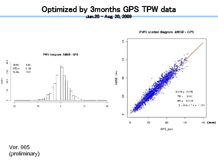 Optimized by 3 months GPS TPW data Jun. 20 – Aug. 20, 2009 (mm)