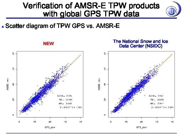 Verification of AMSR-E TPW products with global GPS TPW data Scatter diagram of TPW