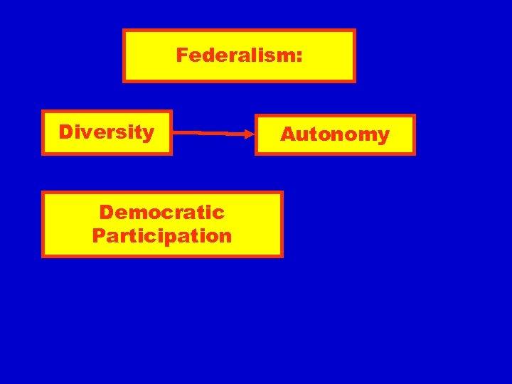 Federalism: Diversity Democratic Participation Autonomy