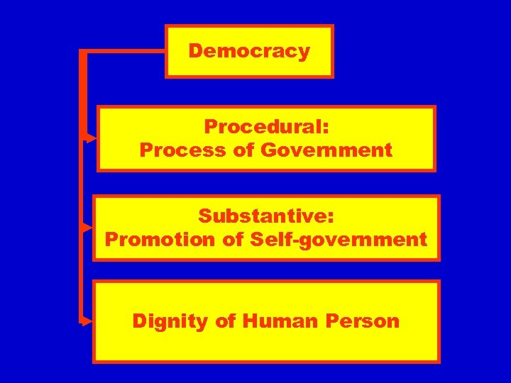 Democracy Procedural: Process of Government Substantive: Promotion of Self-government Dignity of Human Person