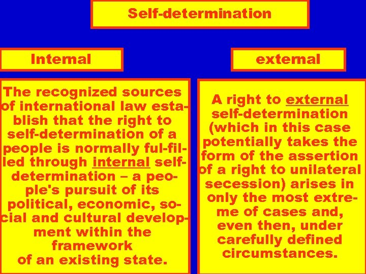 Self-determination Internal external The recognized sources A right to external of international law estaself-determination