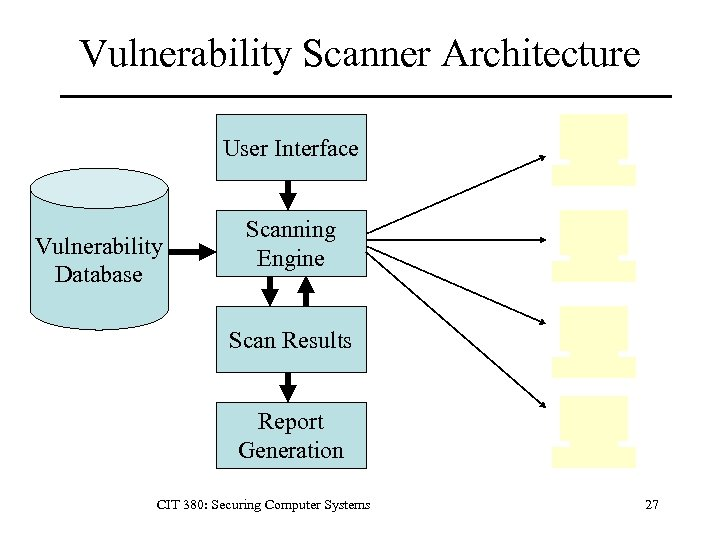 Vulnerability Scanner Architecture User Interface Vulnerability Database Scanning Engine Scan Results Report Generation CIT