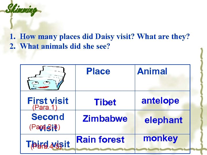 Skimming 1. How many places did Daisy visit? What are they? 2. What animals