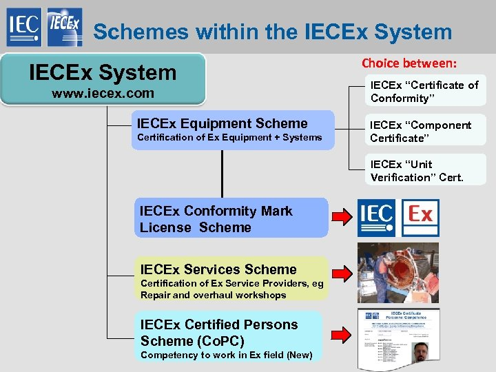 "Schemes within the IECEx System Choice between: IECEx ""Certificate of Conformity"" www. iecex. com"