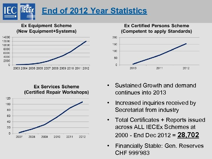 End of 2012 Year Statistics • Sustained Growth and demand continues into 2013 •